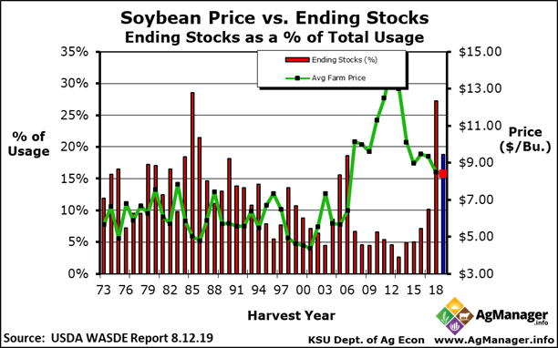 U S  Soybean Price vs  Ending Stocks (as % of Total Usage