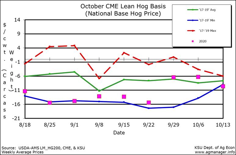 CME Lean Hog Price Index